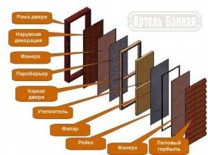 Дверь для Русской бани
