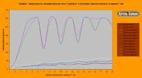 """График зависимости прогрева парной комнаты от температуры банной печи парАвоз М430 С . Печь банная """"парАвоз"""" М530 С."""
