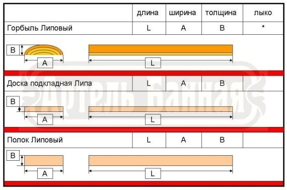 Липовый горбыль купить Харьков, Липовый горбыль купить Украина, чем липовый горбыль лучше вагонки
